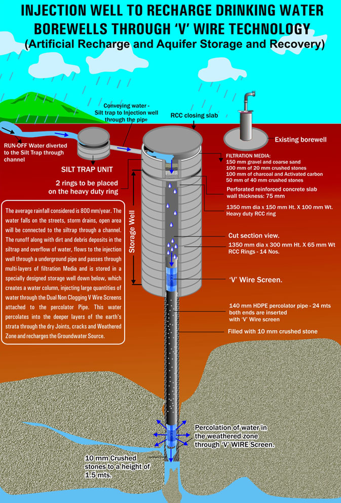 The Benefits Of Bore Well Recharge Technology You Must Know